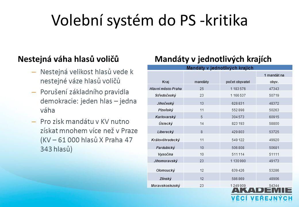 Volební systém do PS -kritika