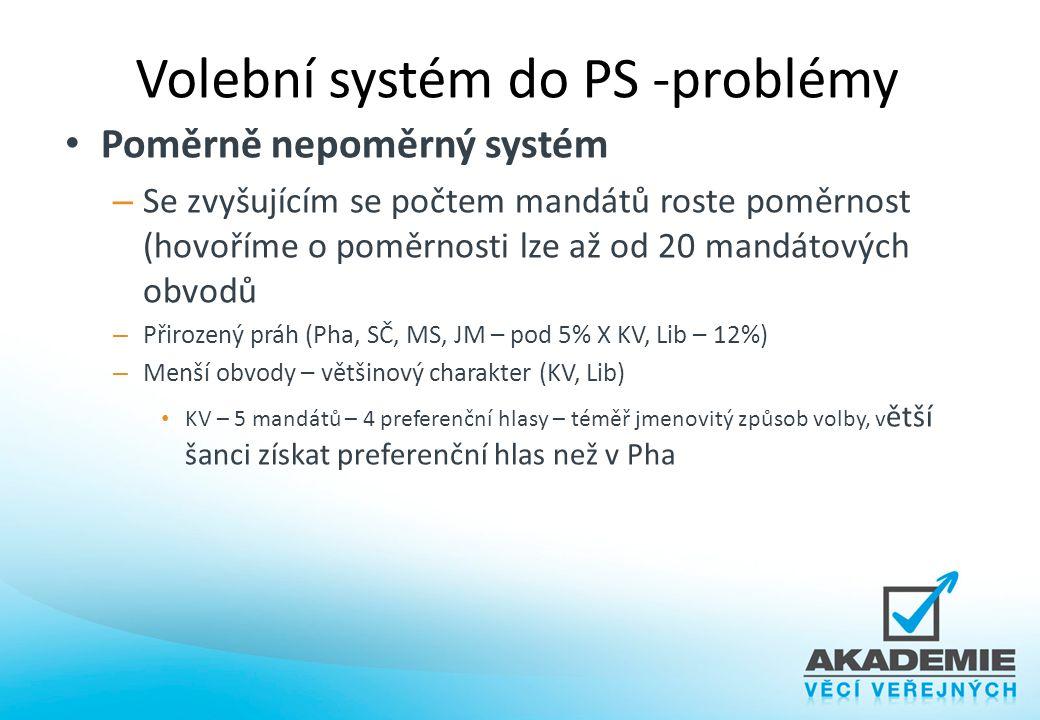 Volební systém do PS -problémy
