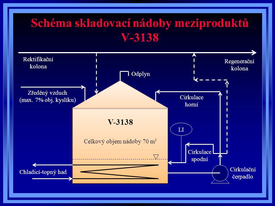 Schéma skladovací nádoby meziproduktů V-3138