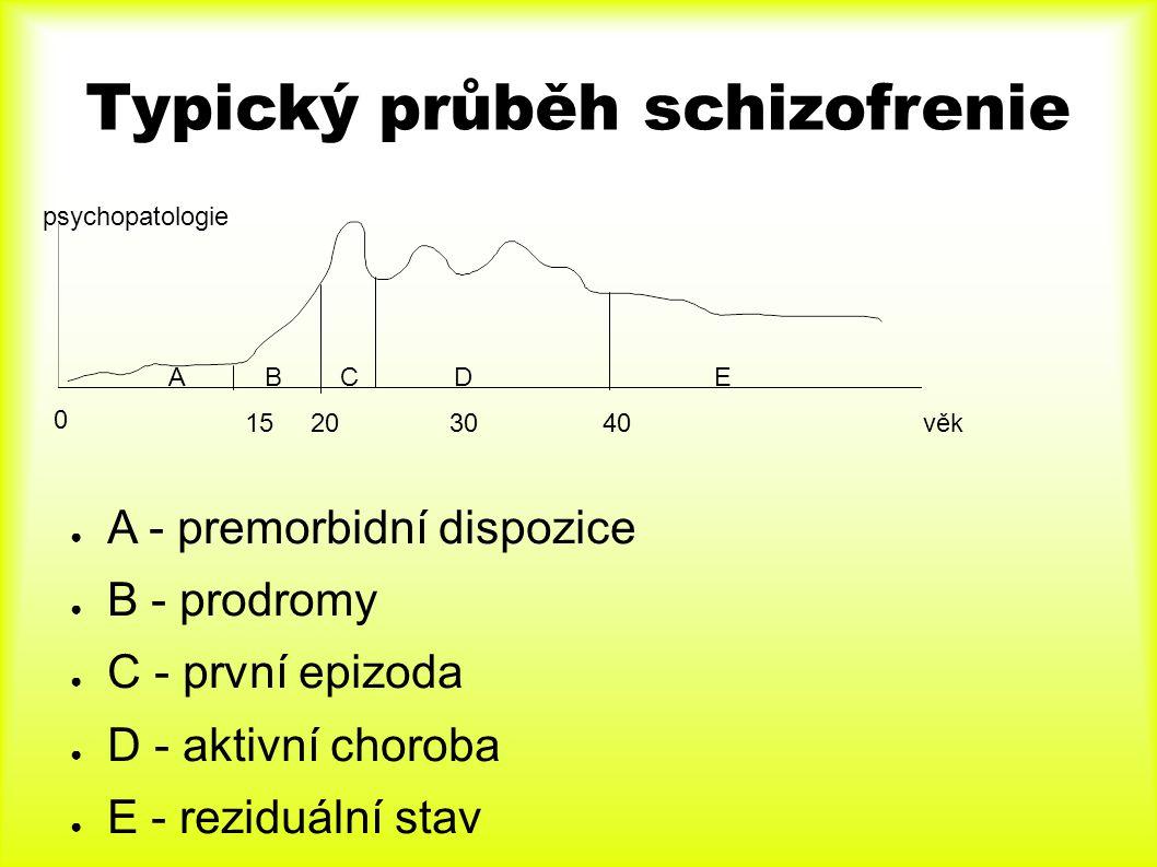 Typický průběh schizofrenie