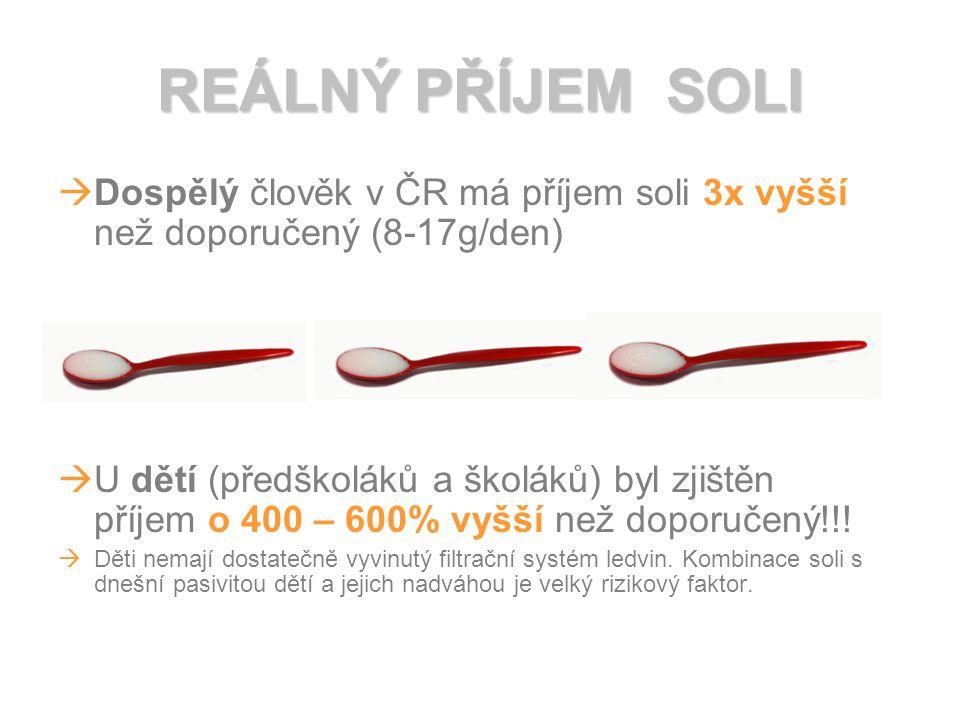 REÁLNÝ PŘÍJEM SOLI Dospělý člověk v ČR má příjem soli 3x vyšší než doporučený (8-17g/den)