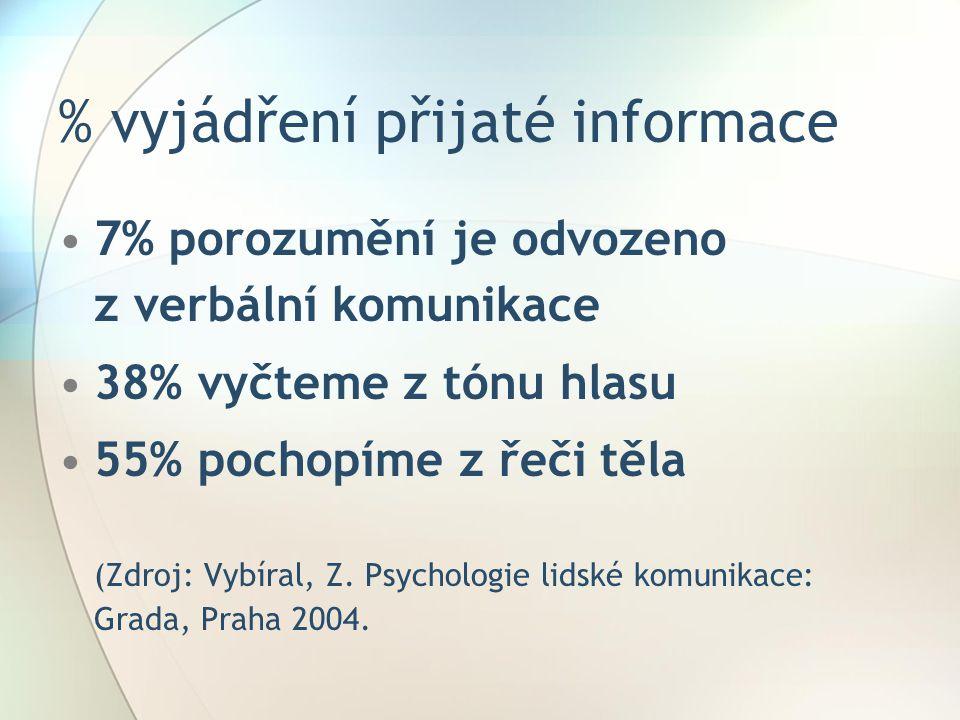 % vyjádření přijaté informace