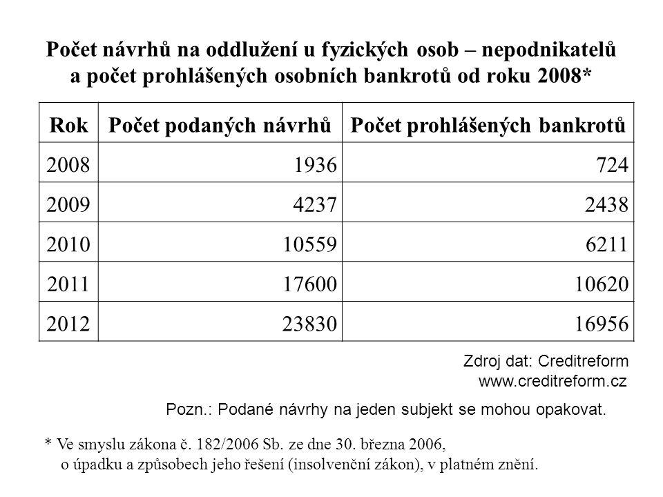 Počet prohlášených bankrotů