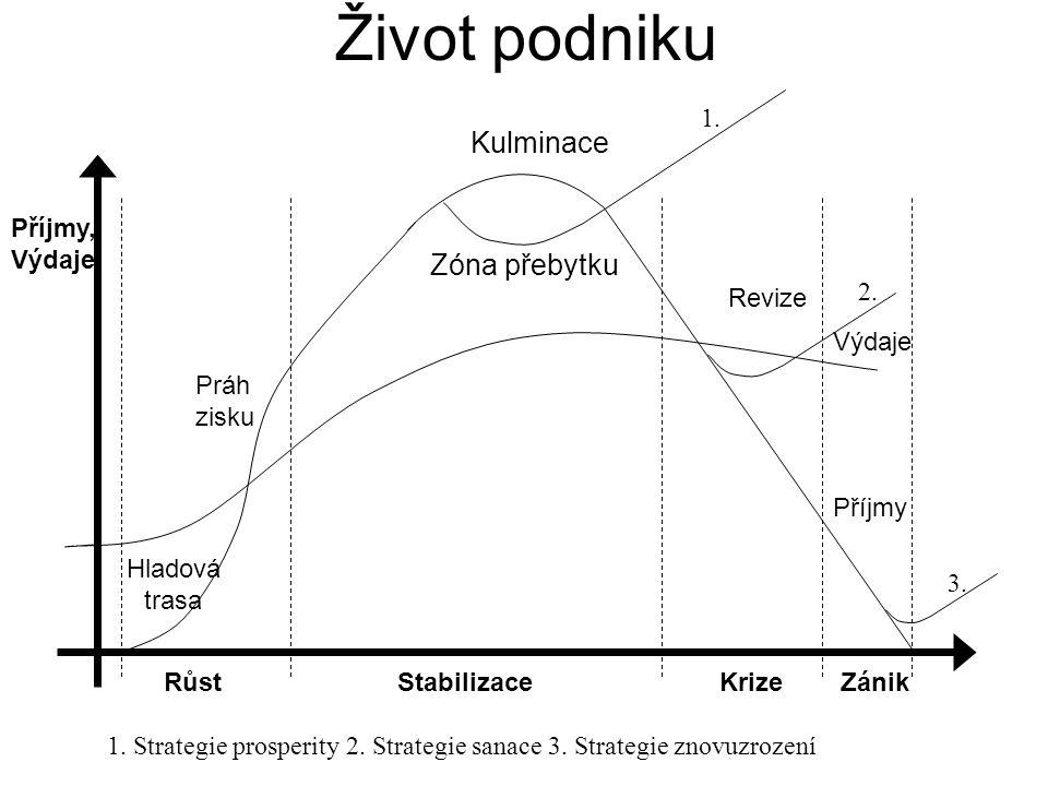 Život podniku Kulminace Zóna přebytku 1. Příjmy, Výdaje 2. Revize