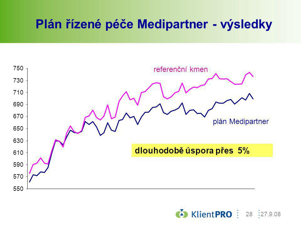 Plán řízené péče Medipartner - výsledky