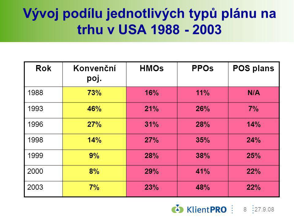 Vývoj podílu jednotlivých typů plánu na trhu v USA 1988 - 2003