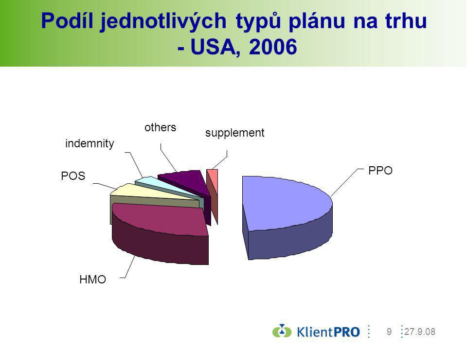 Podíl jednotlivých typů plánu na trhu - USA, 2006