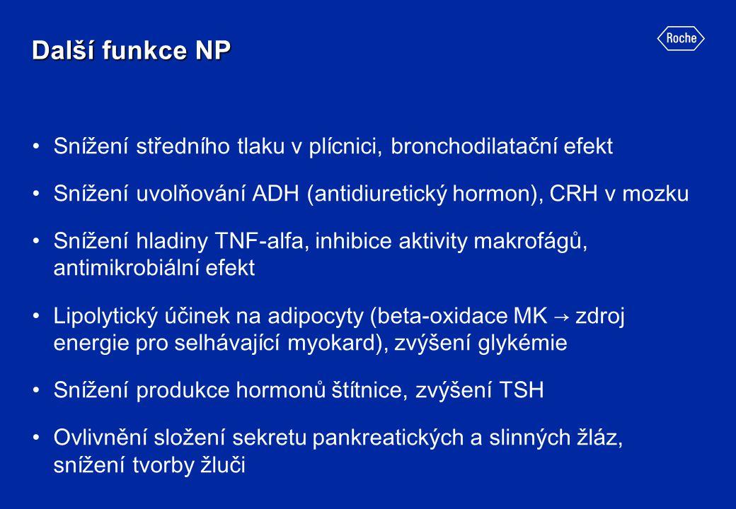 Další funkce NP Snížení středního tlaku v plícnici, bronchodilatační efekt. Snížení uvolňování ADH (antidiuretický hormon), CRH v mozku.