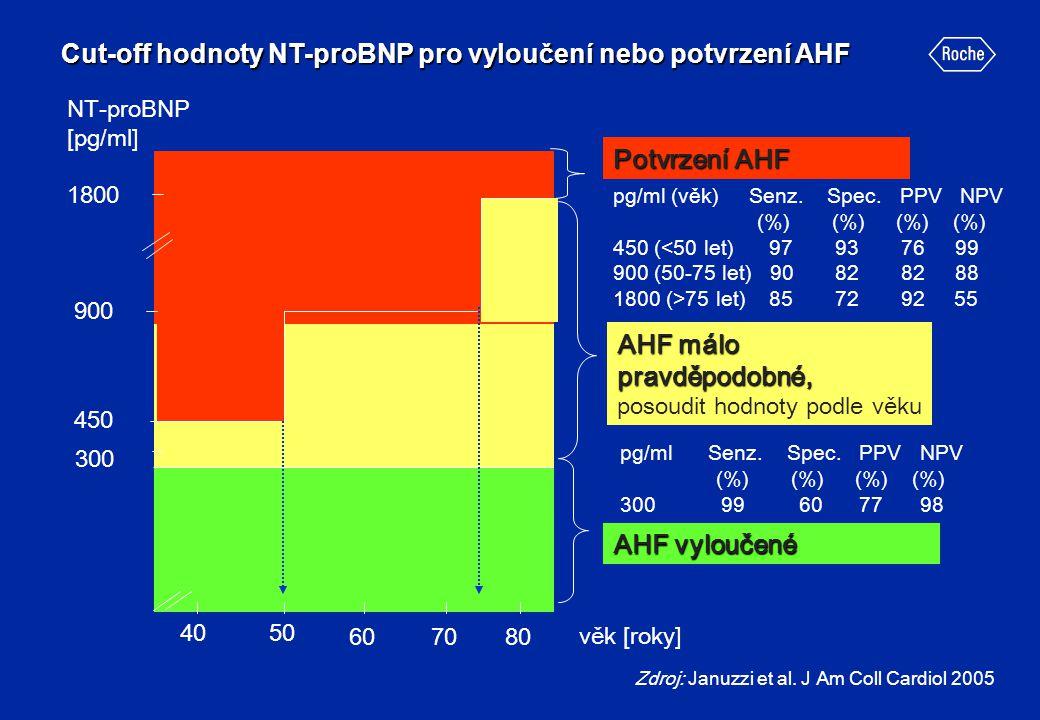 Cut-off hodnoty NT-proBNP pro vyloučení nebo potvrzení AHF