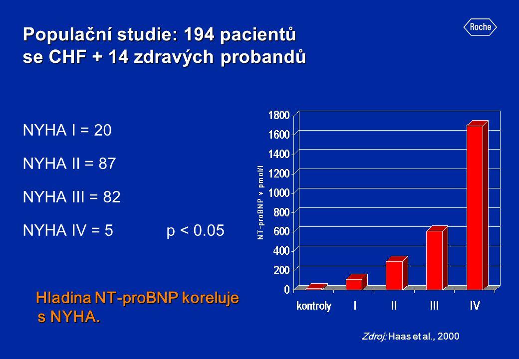 Populační studie: 194 pacientů se CHF + 14 zdravých probandů