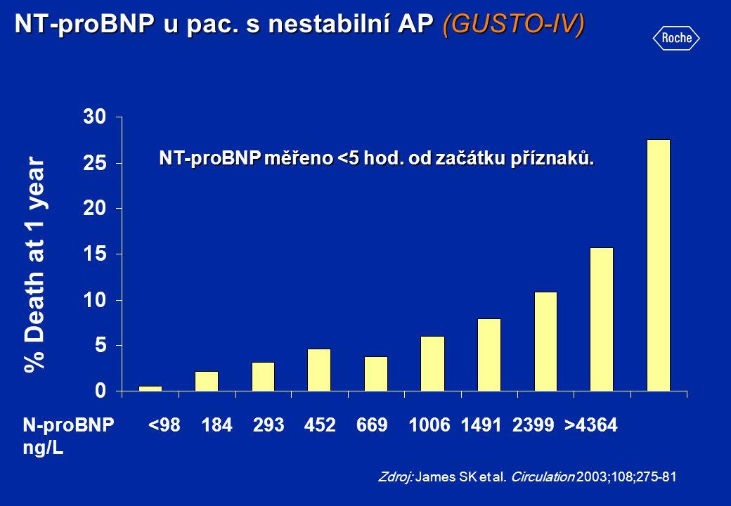 NT-proBNP u pac. s nestabilní AP (GUSTO-IV)