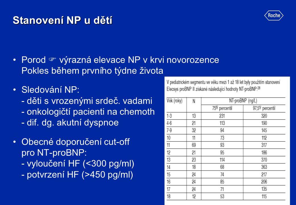 Stanovení NP u dětí Porod  výrazná elevace NP v krvi novorozence Pokles během prvního týdne života.
