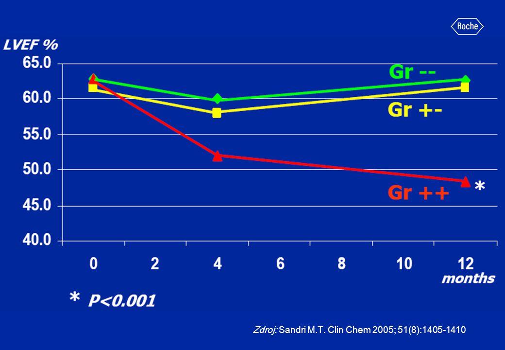 Zdroj: Sandri M.T. Clin Chem 2005; 51(8):1405-1410