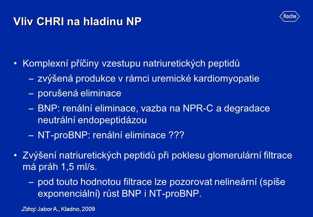 Vliv CHRI na hladinu NP Komplexní příčiny vzestupu natriuretických peptidů. zvýšená produkce v rámci uremické kardiomyopatie.