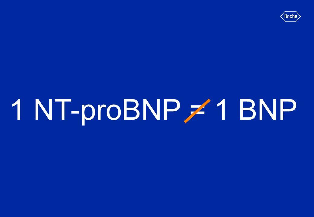 1 NT-proBNP = 1 BNP