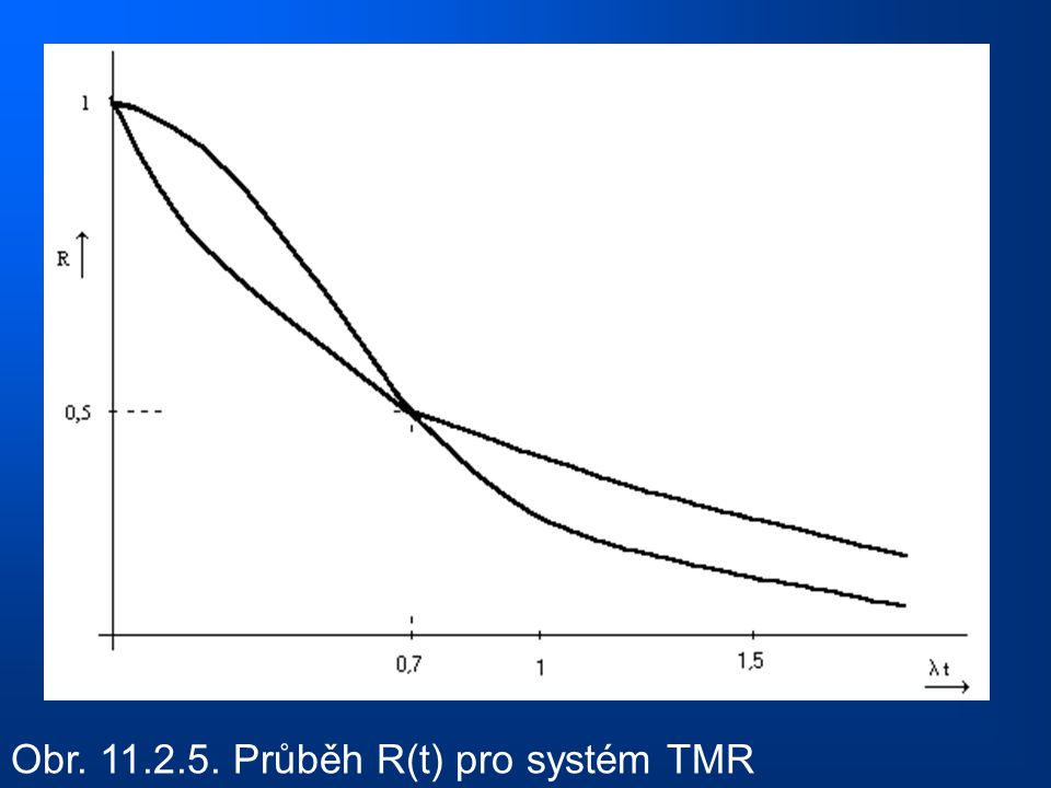 Obr. 11.2.5. Průběh R(t) pro systém TMR