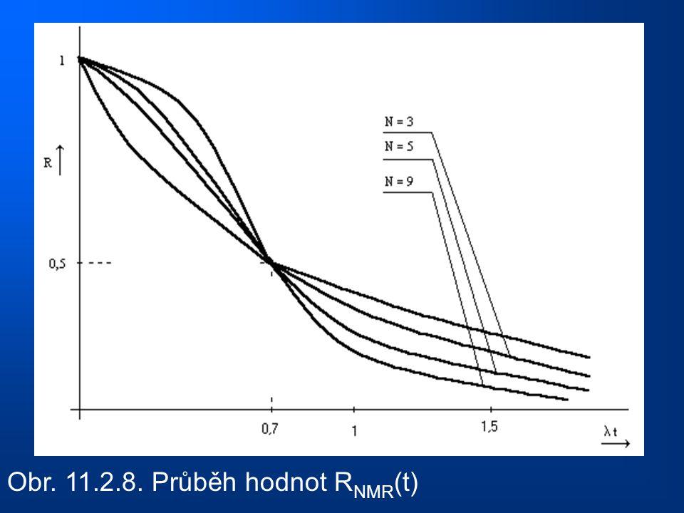 Obr. 11.2.8. Průběh hodnot RNMR(t)