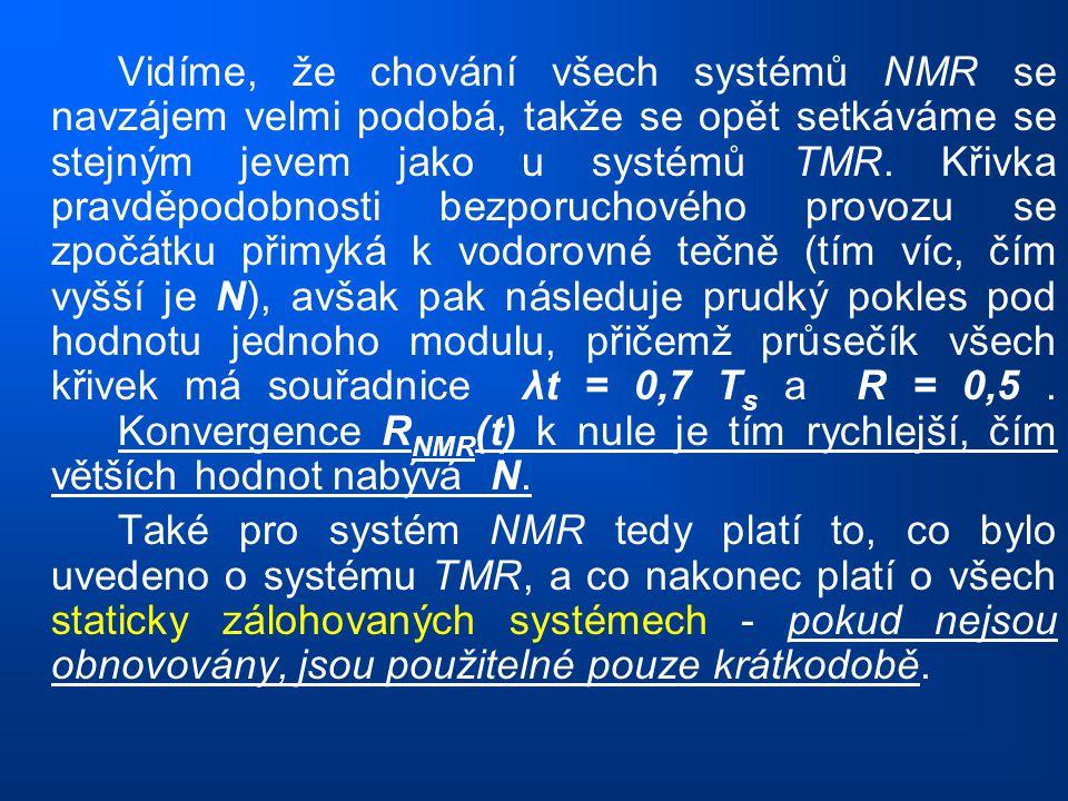 Vidíme, že chování všech systémů NMR se navzájem velmi podobá, takže se opět setkáváme se stejným jevem jako u systémů TMR. Křivka pravděpodobnosti bezporuchového provozu se zpočátku přimyká k vodorovné tečně (tím víc, čím vyšší je N), avšak pak následuje prudký pokles pod hodnotu jednoho modulu, přičemž průsečík všech křivek má souřadnice λt = 0,7 Ts a R = 0,5 . Konvergence RNMR(t) k nule je tím rychlejší, čím větších hodnot nabývá N.
