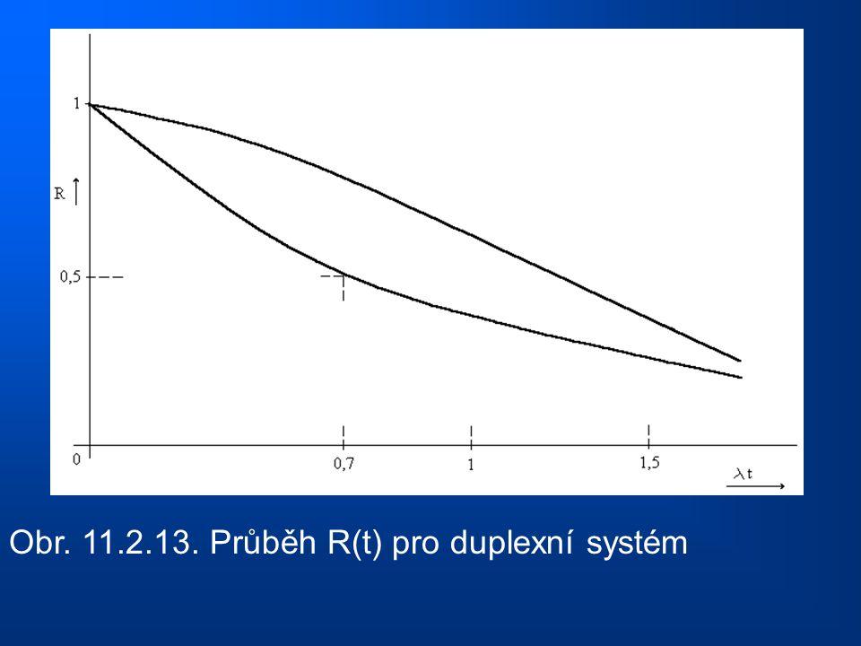 Obr. 11.2.13. Průběh R(t) pro duplexní systém