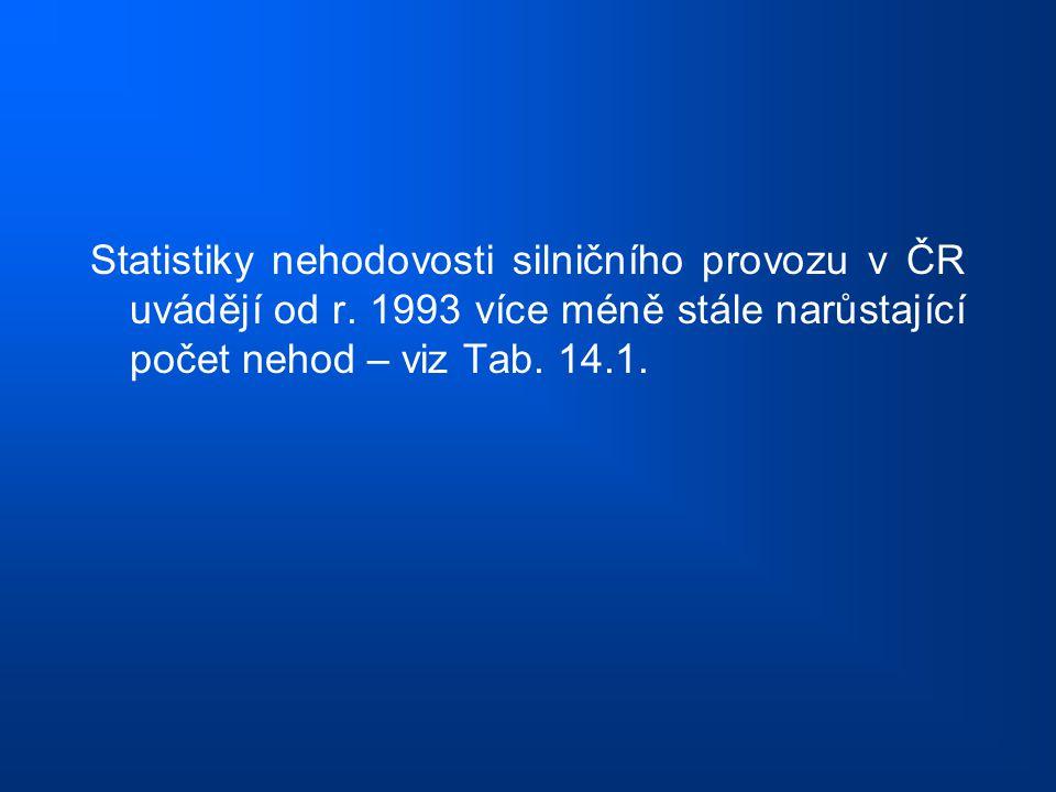 Statistiky nehodovosti silničního provozu v ČR uvádějí od r