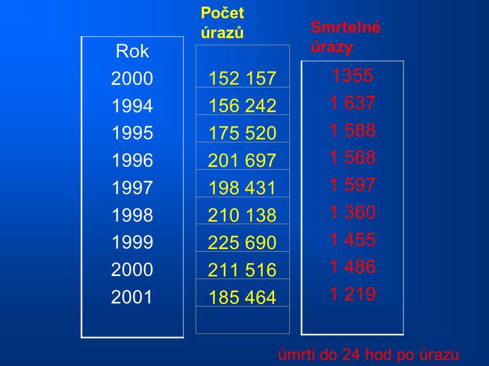 Počet úrazů Smrtelné úrazy. Rok. 2000. 1994. 1995. 1996. 1997. 1998. 1999. 2001. 152 157.