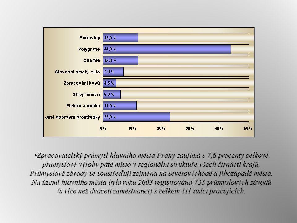 Zpracovatelský průmysl hlavního města Prahy zaujímá s 7,6 procenty celkové průmyslové výroby páté místo v regionální struktuře všech čtrnácti krajů.
