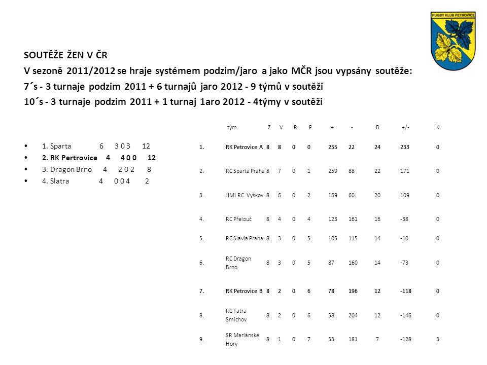 IRB Game Analysis - Tournaments