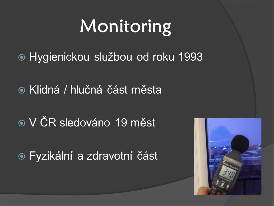 Monitoring Hygienickou službou od roku 1993 Klidná / hlučná část města