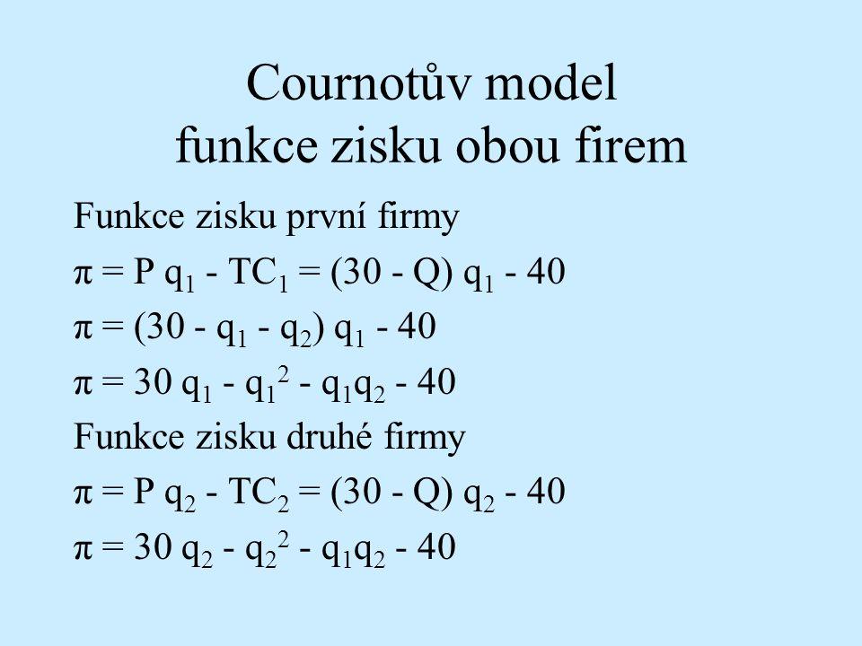 Cournotův model funkce zisku obou firem