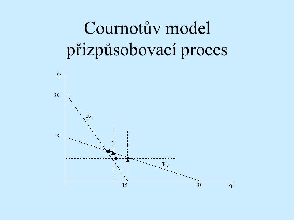 Cournotův model přizpůsobovací proces