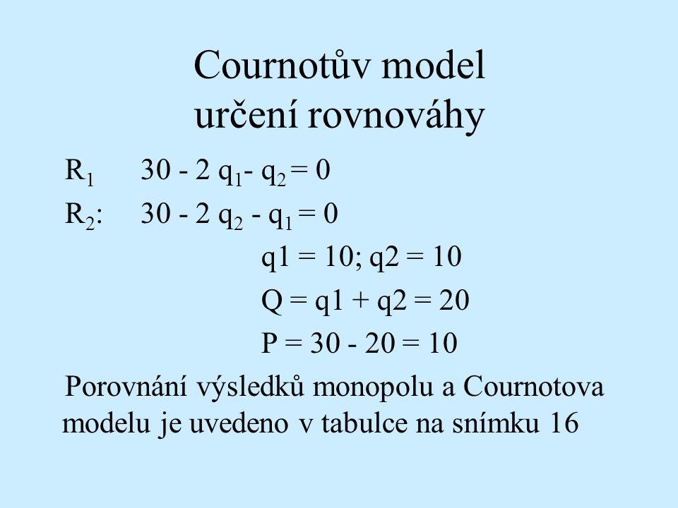 Cournotův model určení rovnováhy