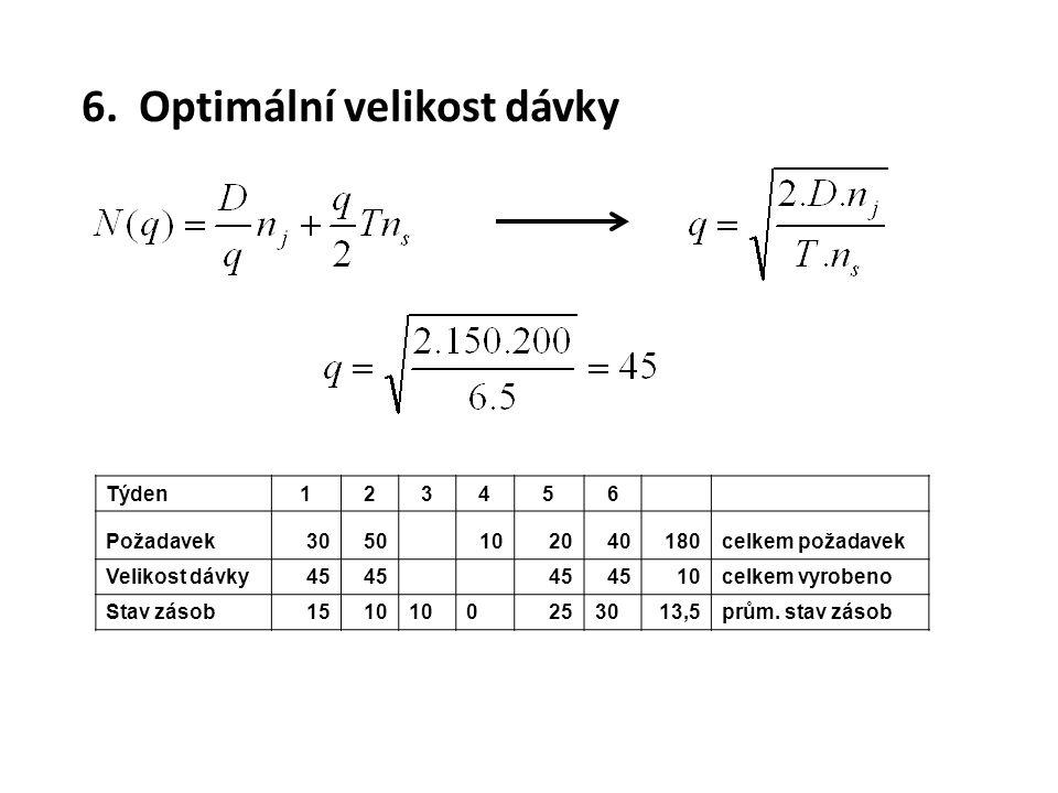 6. Optimální velikost dávky