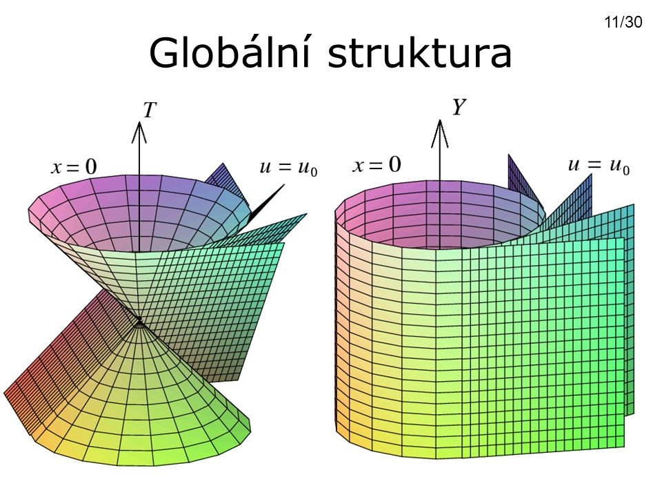 Globální struktura 11/30