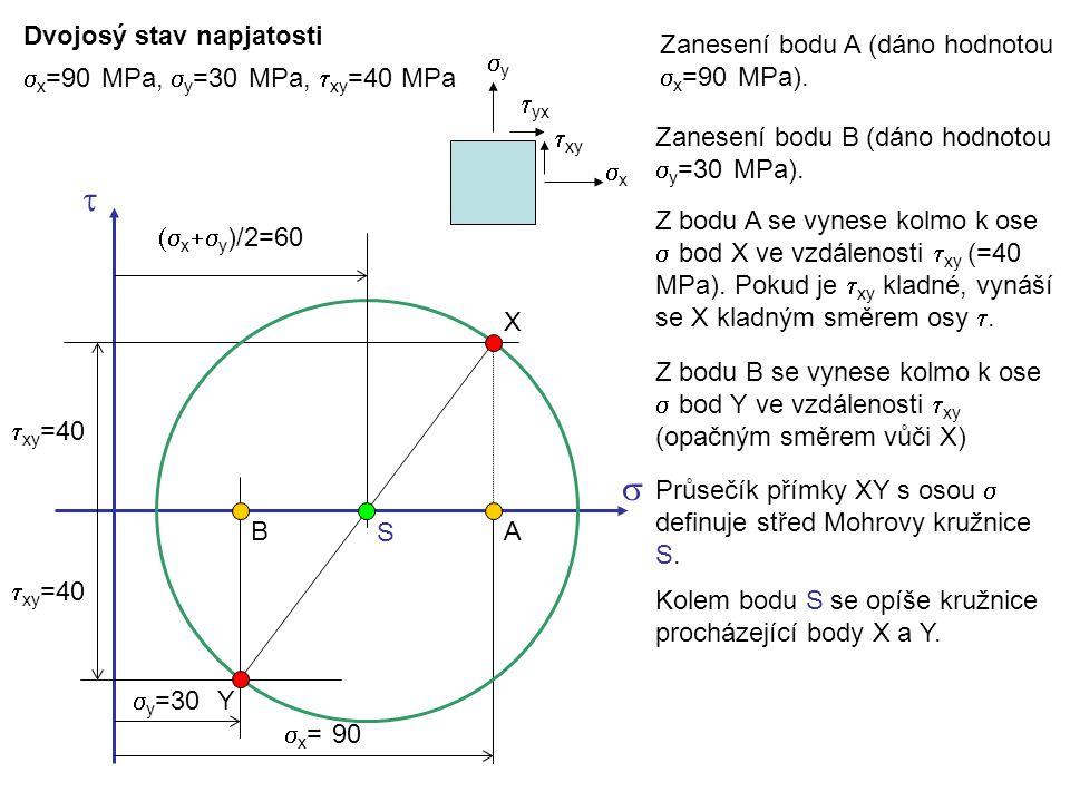 t s Dvojosý stav napjatosti Zanesení bodu A (dáno hodnotou sx=90 MPa).