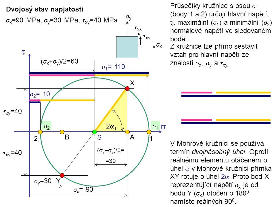 Průsečíky kružnice s osou s (body 1 a 2) určují hlavní napětí, tj