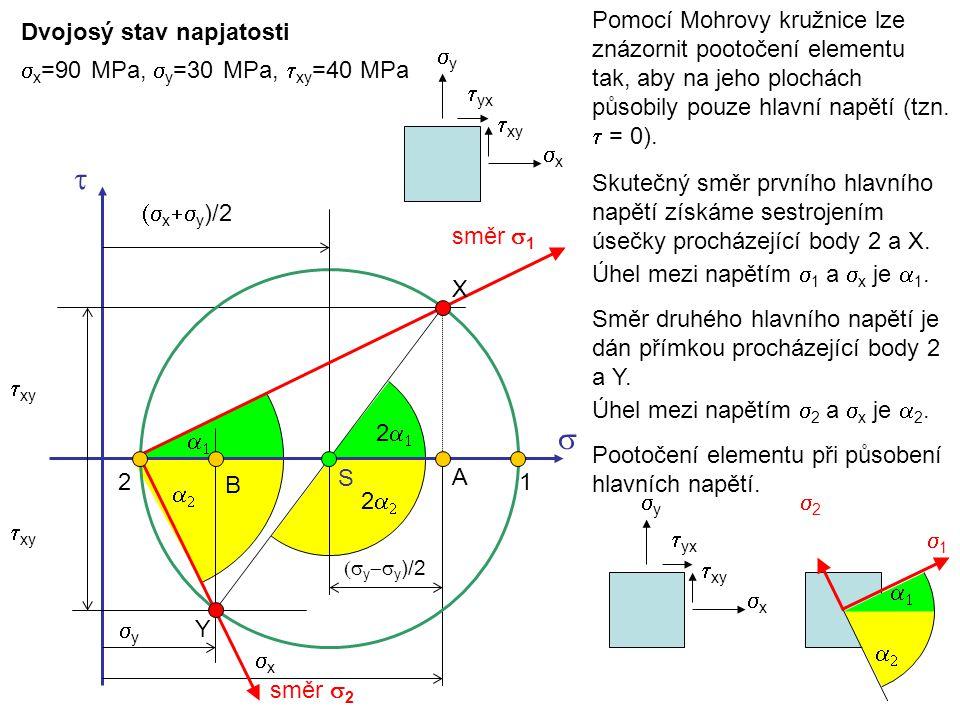 Pomocí Mohrovy kružnice lze znázornit pootočení elementu tak, aby na jeho plochách působily pouze hlavní napětí (tzn. t = 0).
