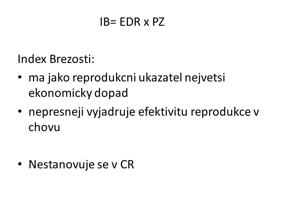 IB= EDR x PZ Index Brezosti: ma jako reprodukcni ukazatel nejvetsi ekonomicky dopad. nepresneji vyjadruje efektivitu reprodukce v chovu.
