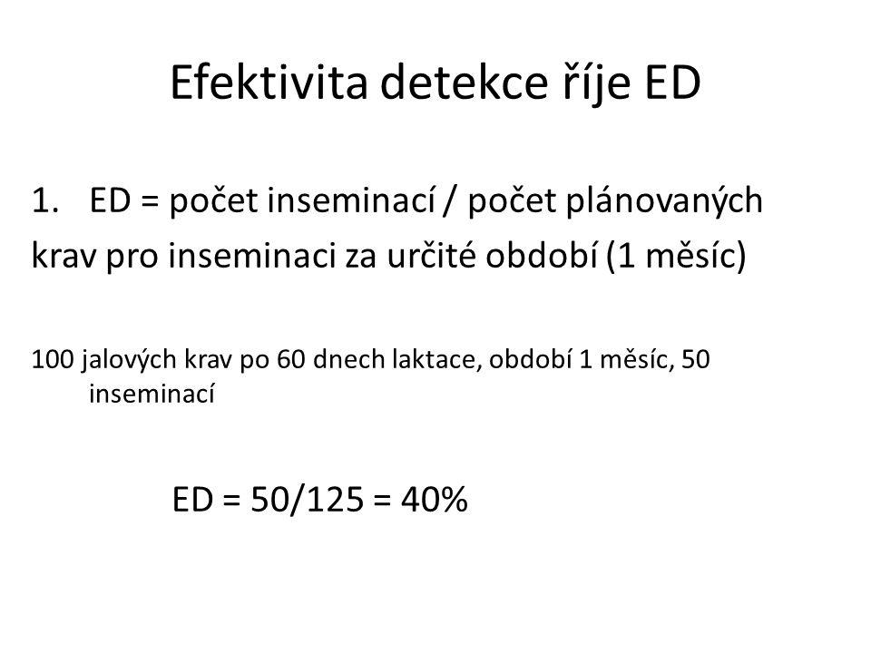 Efektivita detekce říje ED