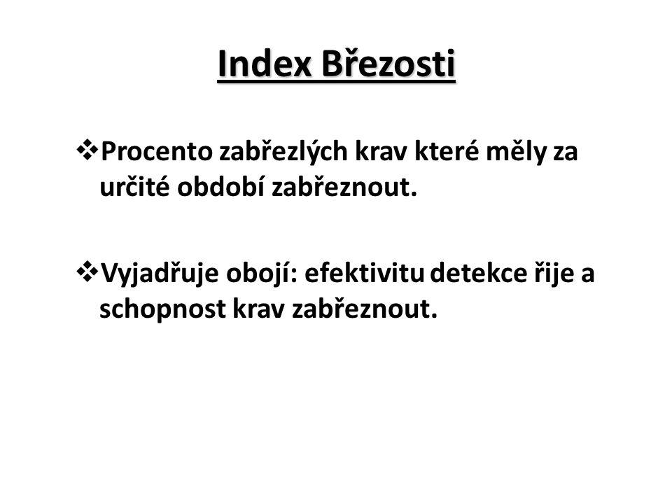 Index Březosti Procento zabřezlých krav které měly za určité období zabřeznout.