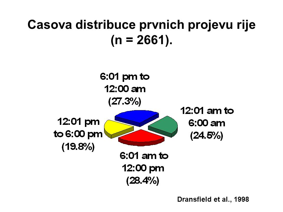 Casova distribuce prvnich projevu rije (n = 2661).