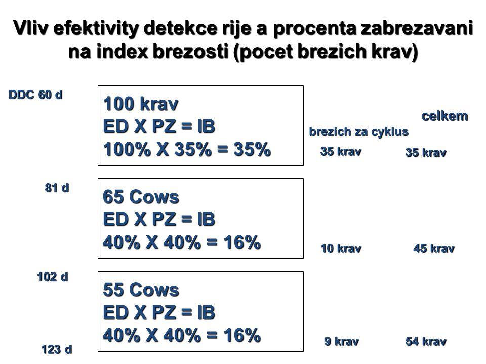Vliv efektivity detekce rije a procenta zabrezavani na index brezosti (pocet brezich krav)