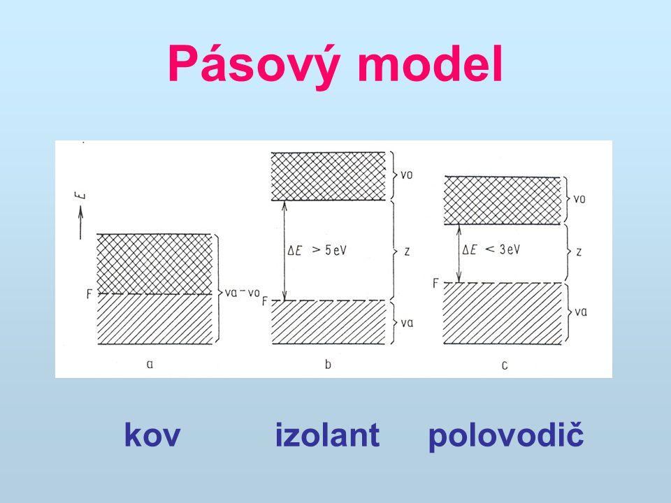 Pásový model kov izolant polovodič
