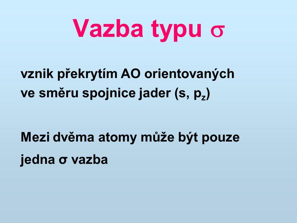 Vazba typu  vznik překrytím AO orientovaných ve směru spojnice jader (s, pz) Mezi dvěma atomy může být pouze.