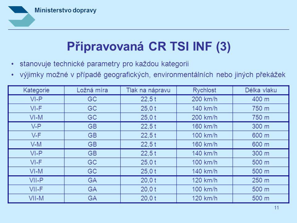 Připravovaná CR TSI INF (3)