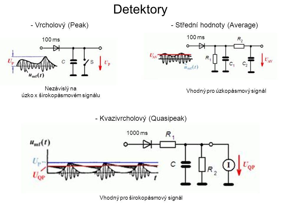 Detektory - Vrcholový (Peak) - Střední hodnoty (Average)