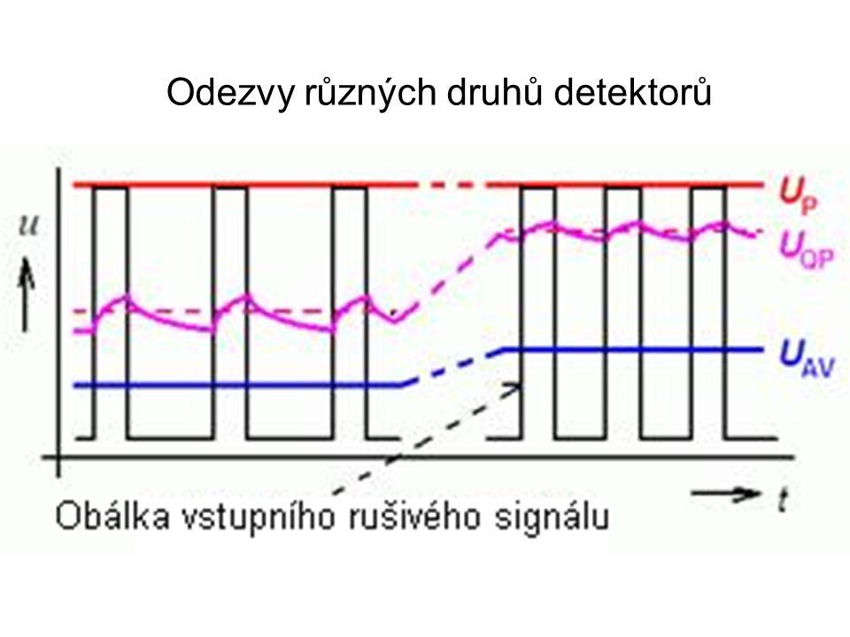 Odezvy různých druhů detektorů