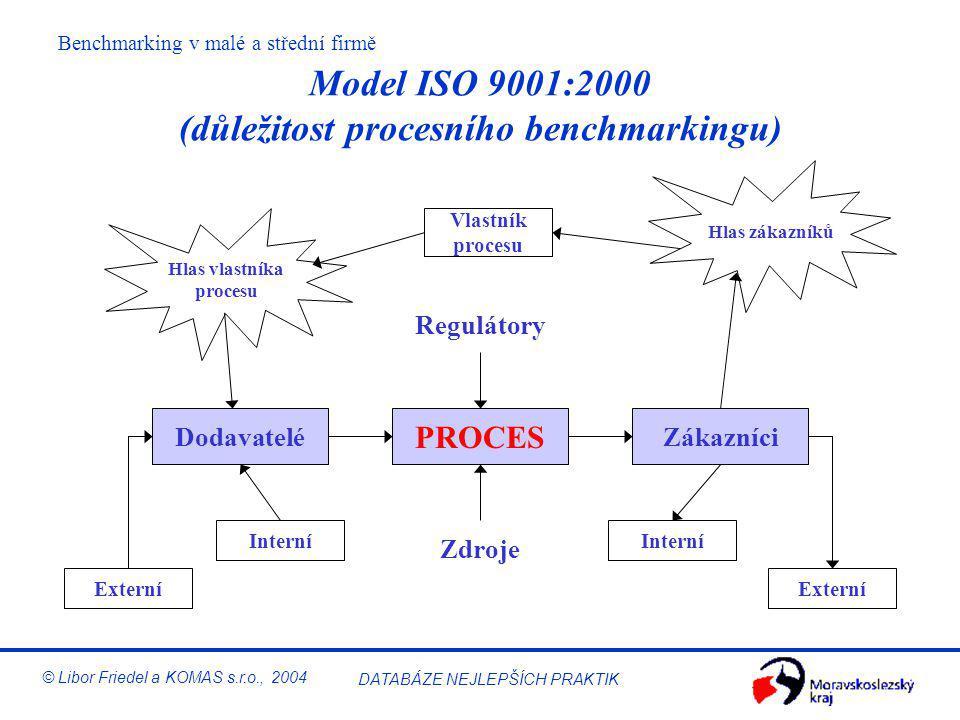 Model ISO 9001:2000 (důležitost procesního benchmarkingu)