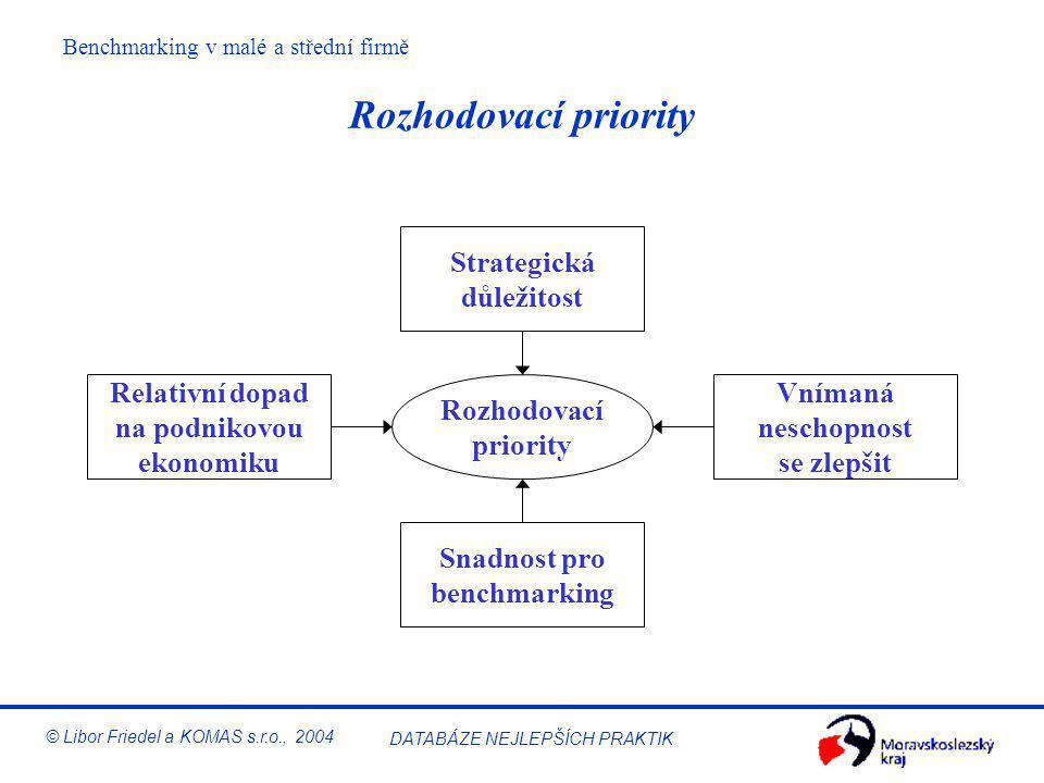 Rozhodovací priority Strategická důležitost Relativní dopad