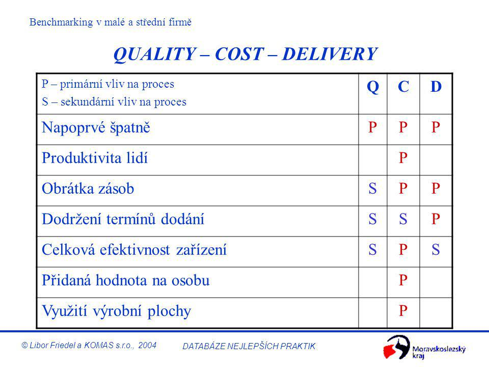 QUALITY – COST – DELIVERY