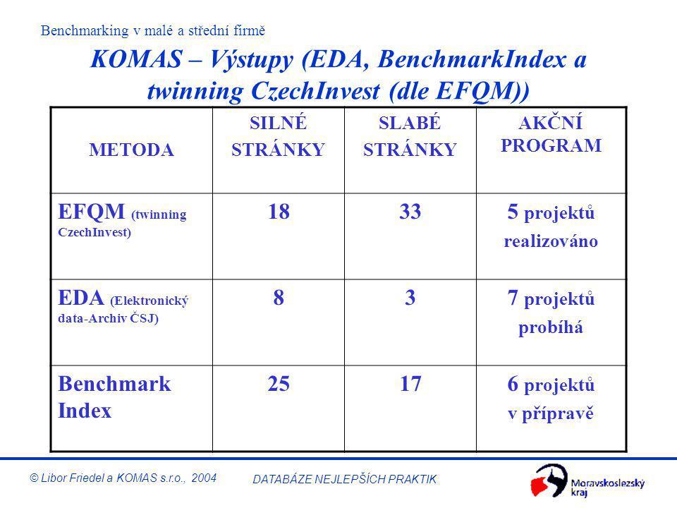 KOMAS – Výstupy (EDA, BenchmarkIndex a twinning CzechInvest (dle EFQM))